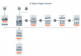 8-sales-page-funnel-1024x707